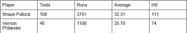 Pollock vs Philander batting record