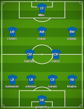 Bengaluru FC Probable Starting XI