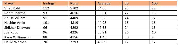 Most ODI runs since 2013