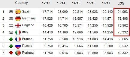 UEFA Coefficients