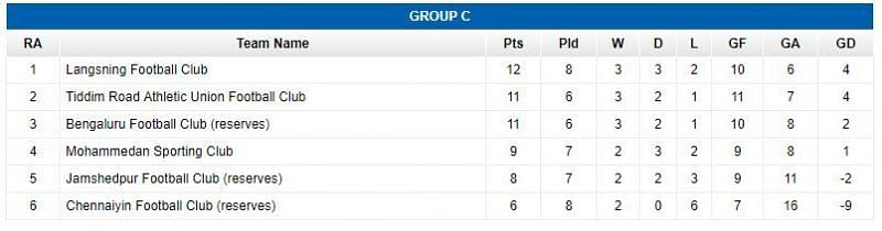 Group C Standings (Image : I-League.org)