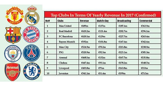 Image result for richest football clubs 2018