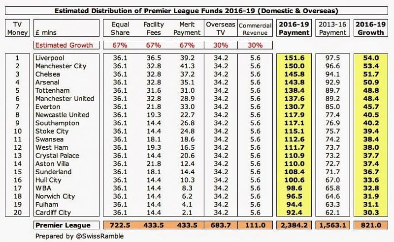 Image result for premier league income distribution 2016 to 2019