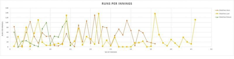 Run Per Innings in Matches Won, Lost and Drawn