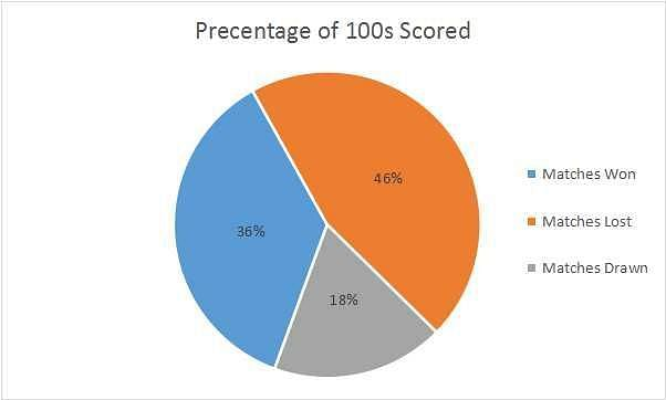Centuries Scored in Matches Won, Lost and Drawn