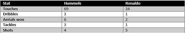 Hummels vs Ronaldo - stats