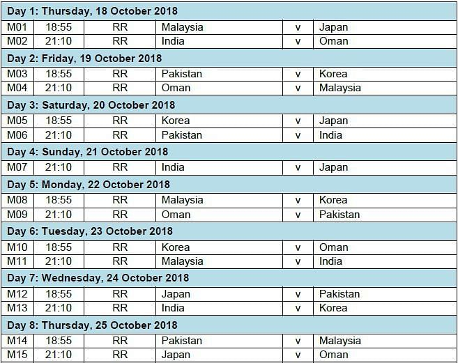 India will be up against 5 teams
