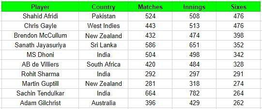 Batsmen with most sixes in international cricket