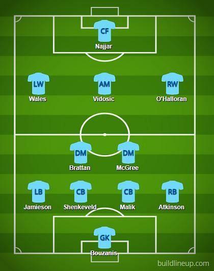 Melbourne City FC predicted XI
