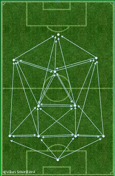 It develops triangles across the pitch which  increases the passing option.