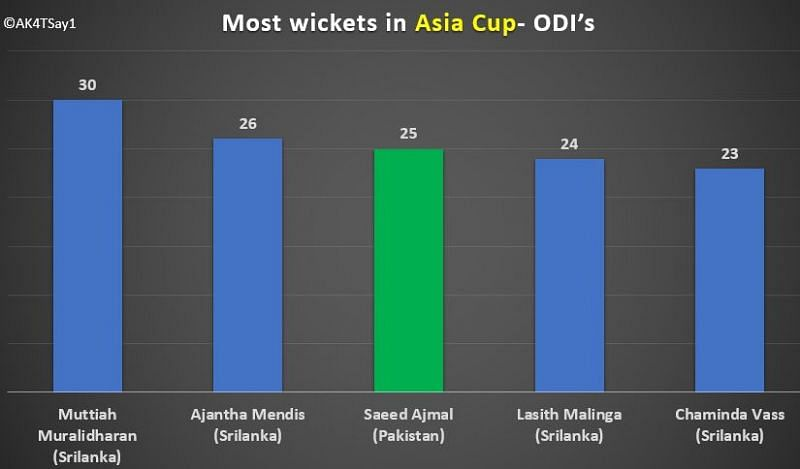 Most wickets in Asia cup- ODI