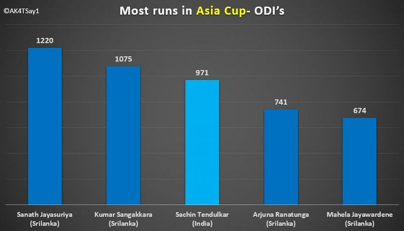 Most runs in Asia cup-ODI