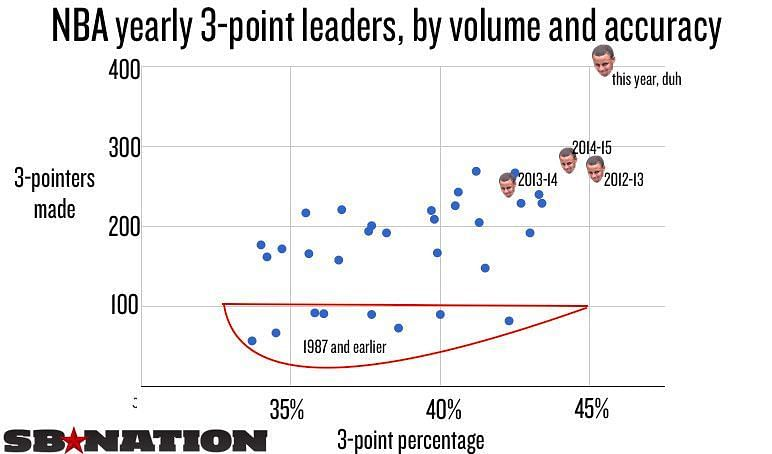 On this chart, the higher up the point, the more 3-pointers made
