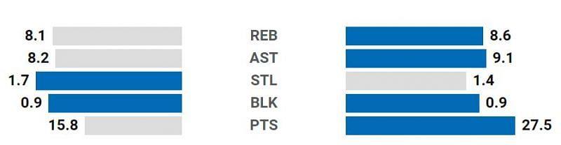 Ben Simmons LeBron James