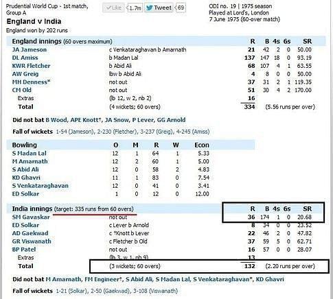 36 runs scored from 174 balls