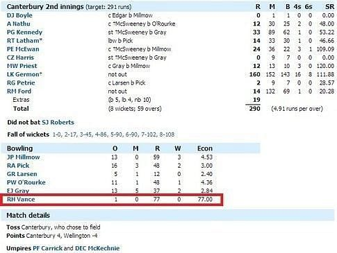 77 Runs scored in a single over