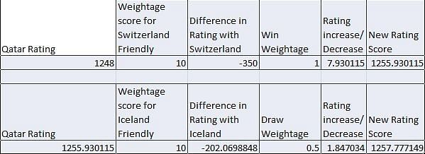 Forecasted FIFA Rating Score of Qatar after Switzerland and Iceland friendlies