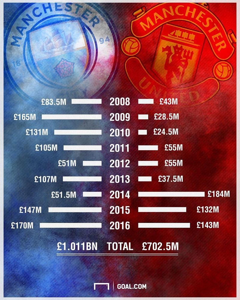 Man City vs Man Utd spend since 2008.