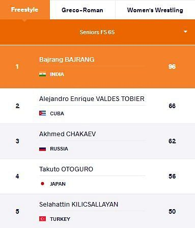 The top 5 wrestlers in the world in the Freestyle 65 kg category at present