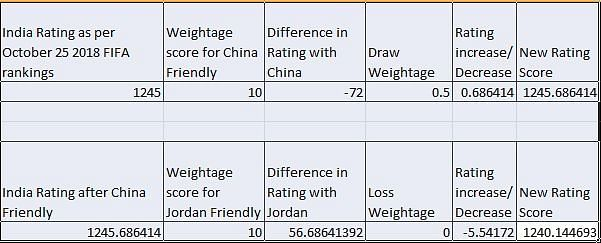 Forecasted FIFA Rating Score of India after China and Jordan friendlies
