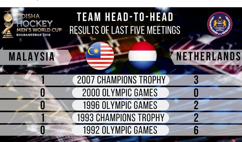 Results of the past five meetings between the two teams (Image credits - Odisha Hockey World Cup)