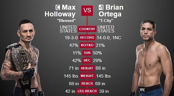 Brian Ortega and Max Holloway are about to settle things once and for all