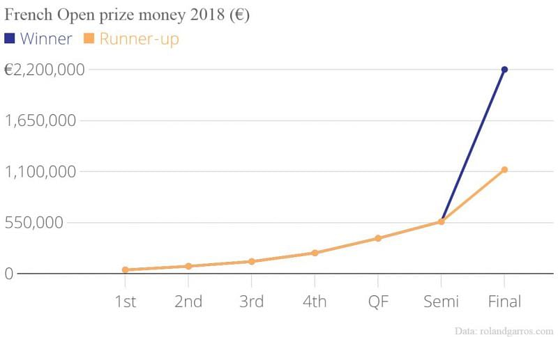 The prize money for champions