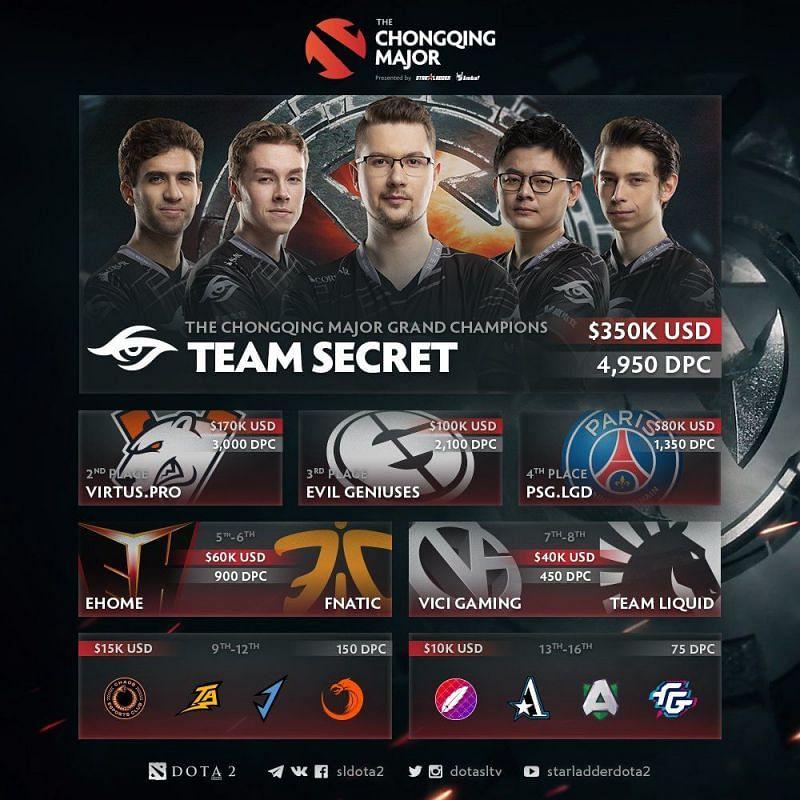 Team Secret claim their first major of the seaso