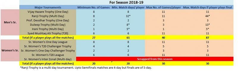 The table explains the maximum no. of match days a player could get per season.