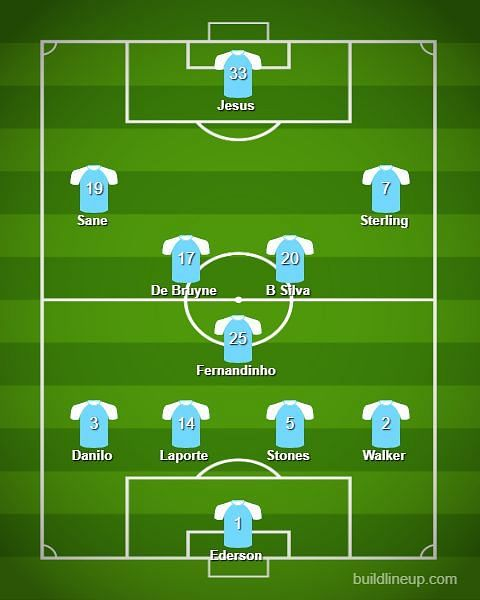 Everton vs Manchester City Predicted Lineups - Premier ...