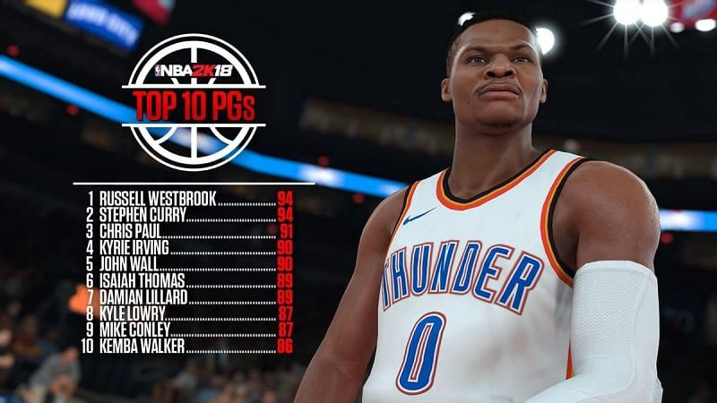 Top 10 Point Guards for NBA 2k18