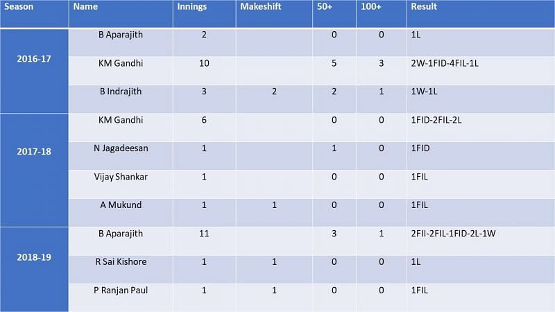 Tamil Nadu's No. 3 batsmen over the last three seasons