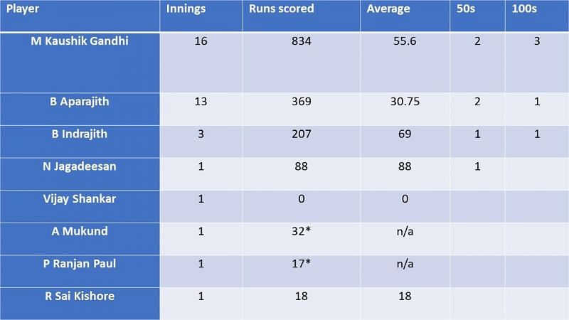 Aggregate figures for TN's No. 3 batsman over the years 2016-19