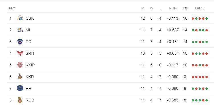 IPL Points table (Picture courtesy: iplt20.com)