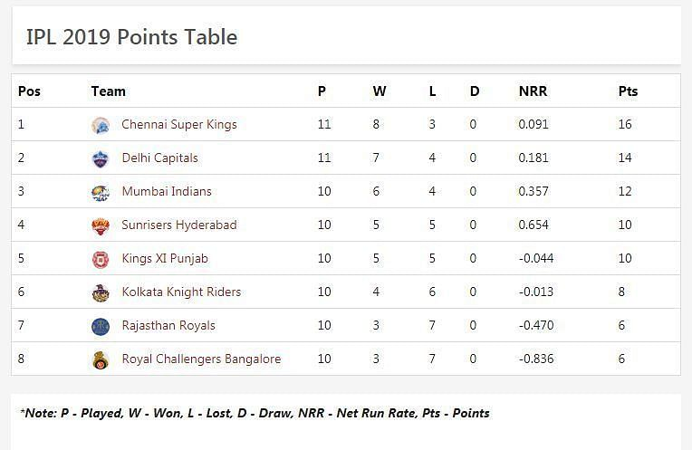 Updated IPL 2019 Points Table