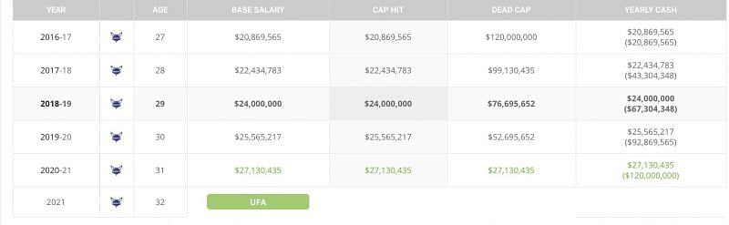 Nicolas Batum's Contract with the Charlotte Hornets