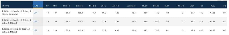 The Top Three Five-Player Lineups that the Jazz Used Against the Rockets by Minutes Played