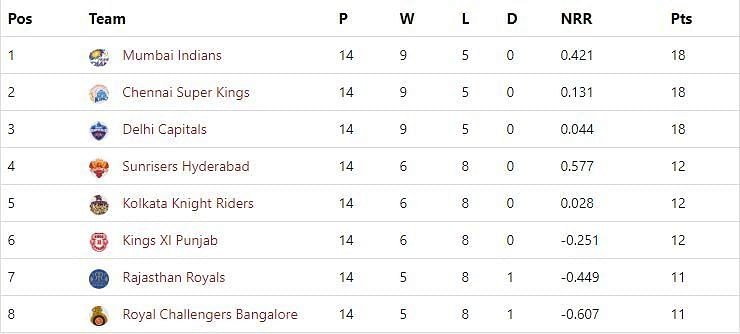 IPL 2019 Points Table (Final)