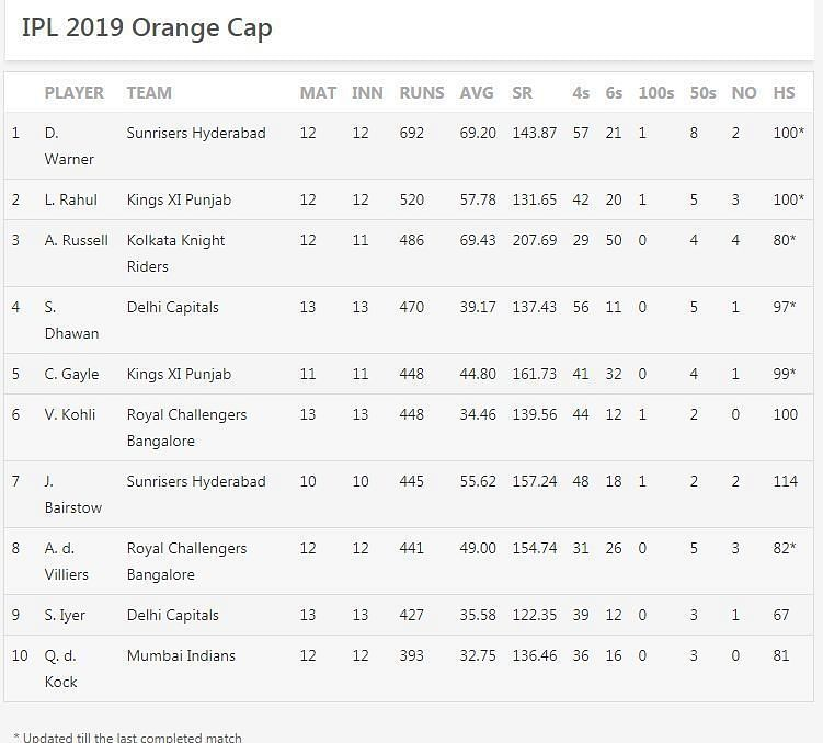 Updated Orange Cap Standings