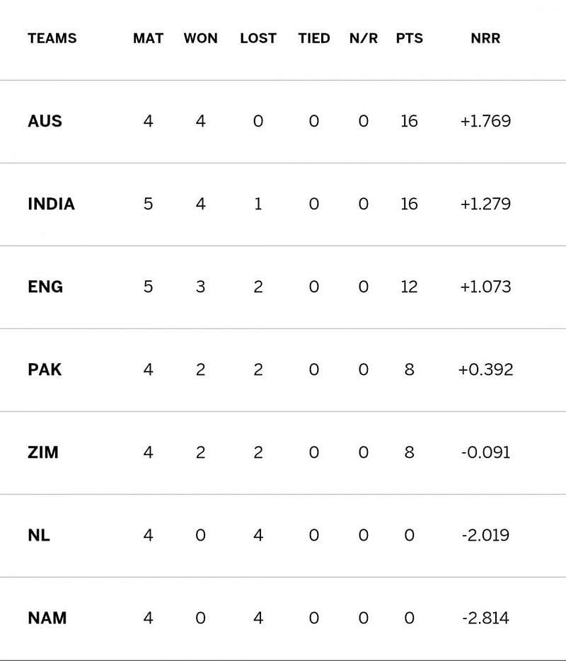 A victory for Pakistan would have spiced up the fight for the 3rd place in the 2003 World Cup