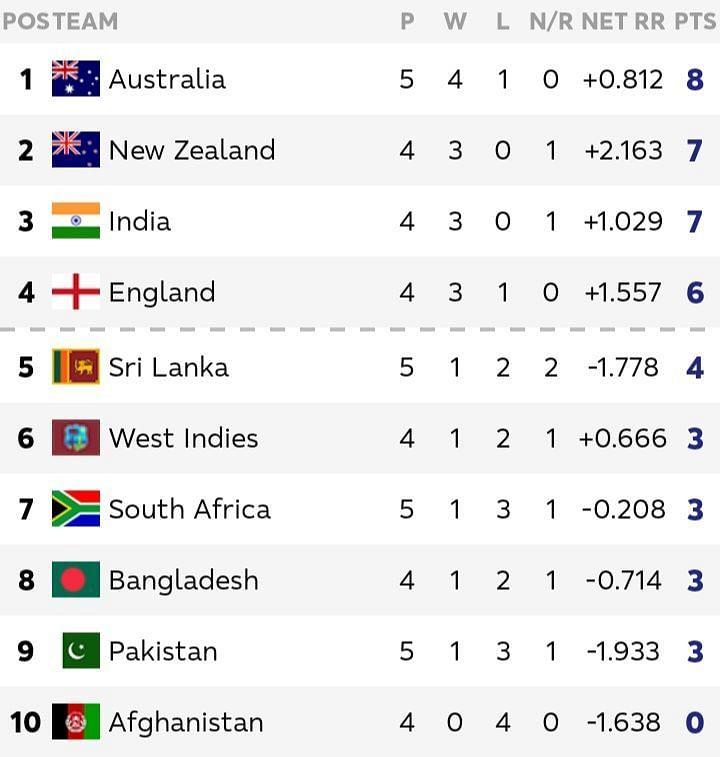भारत बनाम पाकिस्तान मैच के बाद अंक तालिका की स्थिति