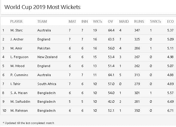 Most Wickets