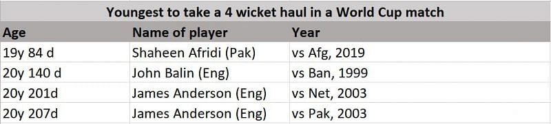 Youngest players to have a four-wicket haul in the World Cup