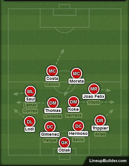 The compact shape sees Atleti set up in two banks of four