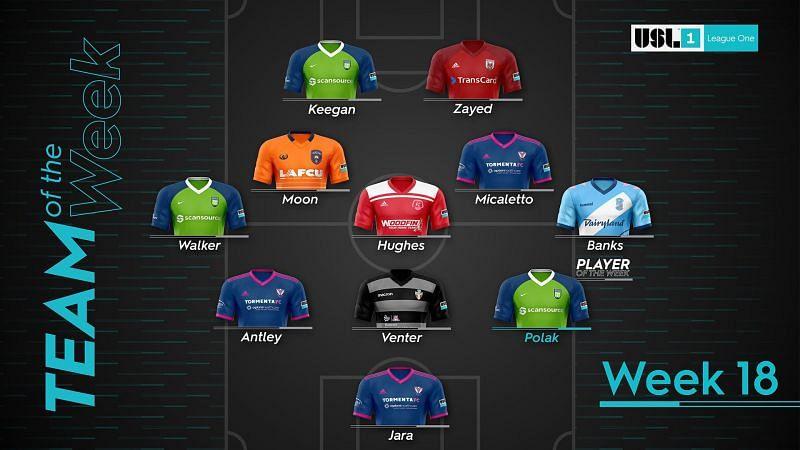 USL League One Team of the Week