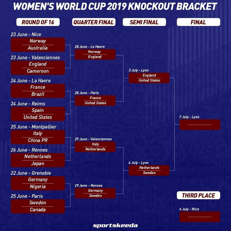 Womens World Cup Brackets Semi Final