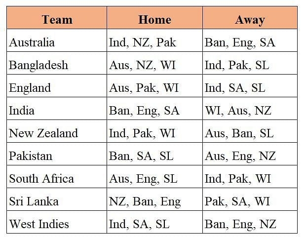 Home and away opponents for each team