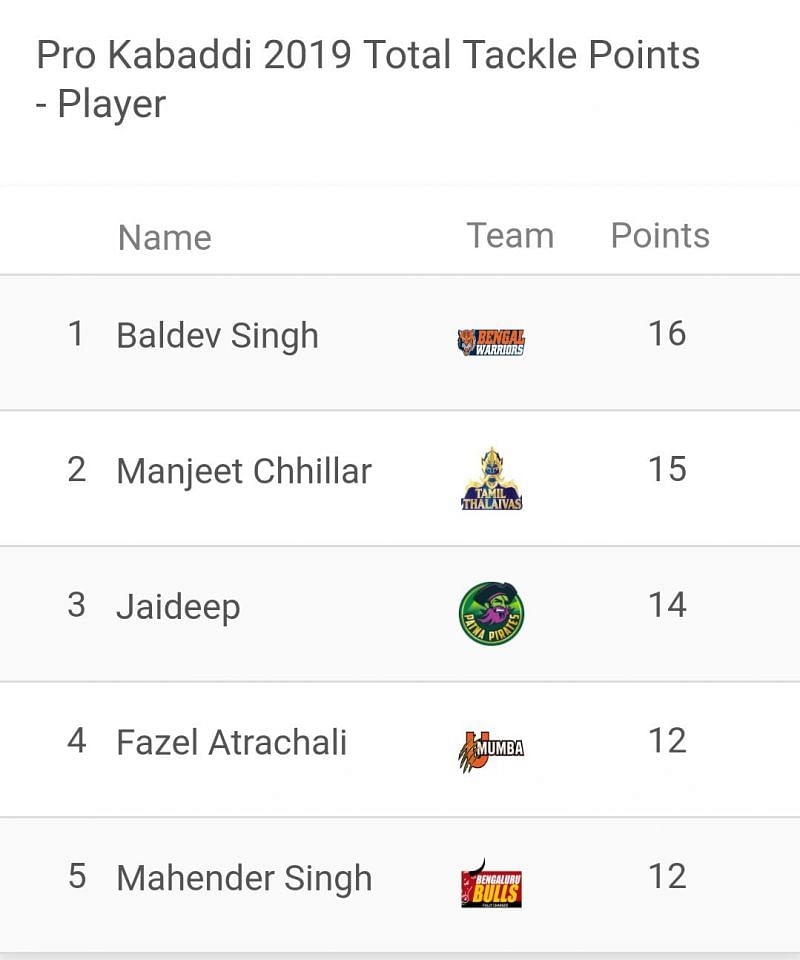 Most Tackle Points