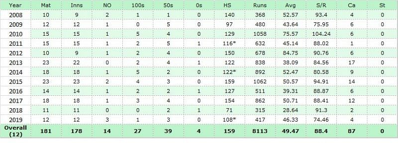 Out of 12 years in ODIs, Amla averaged more than 50 in 6.