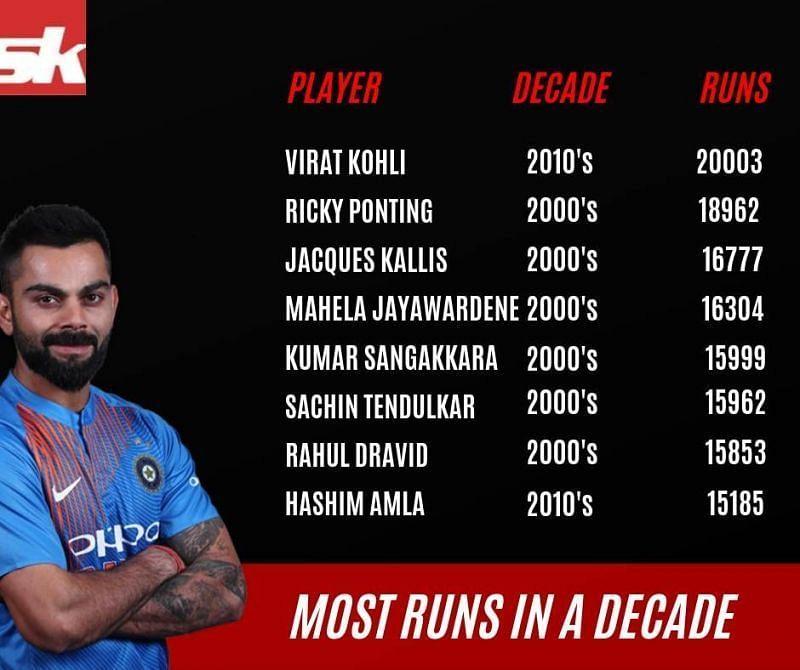 Most runs in a decade